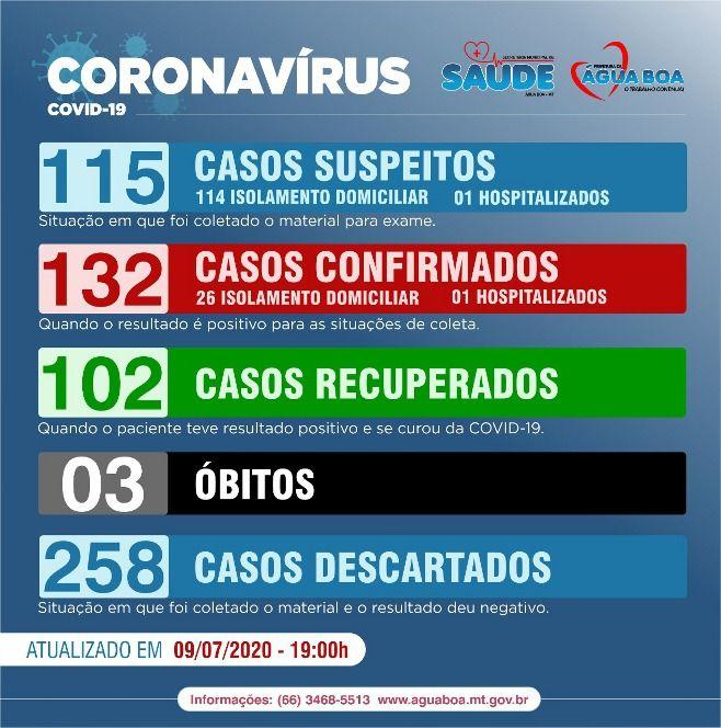 Covid-19 - Quinta-feira (09.07): em Água Boa 132 casos confirmados, mas 102 já foram recuperados; ver casos por bairro